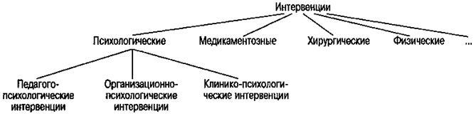 Систематика методов интервенции