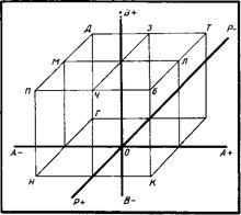 Трехфакторная модель «значимого другого»